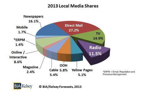 2013 Local Media Shares