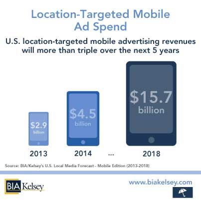 Mobile-Local-Ad-Spend-2013-2018-(US-Local-Media-Forecast)-w-Forecast-Branding