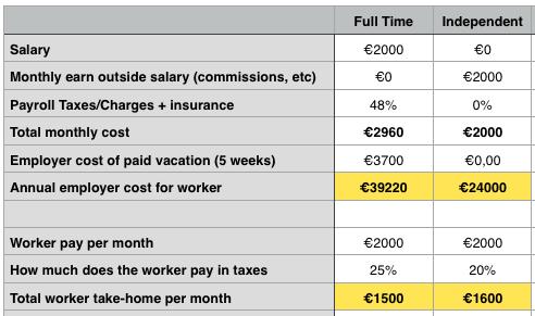 cost of hiring models