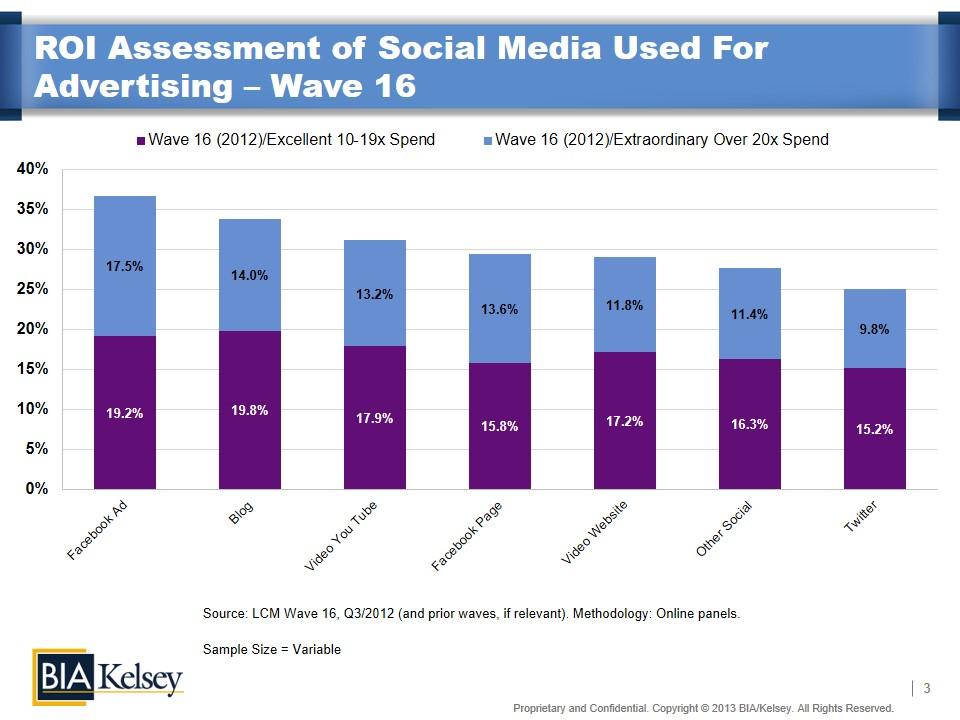Social Media ROI wave 16