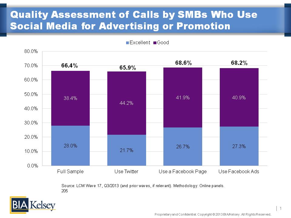 Social Media and Calls