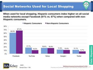 Social Networks Hispanic Consumers