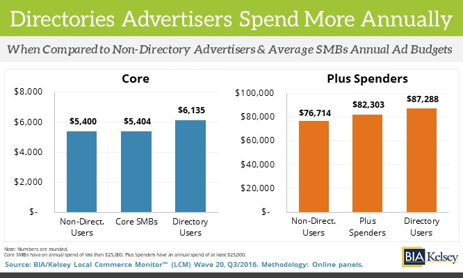 Yellow Pages & SMBs – Core Vs. Plus Ad Spend In Last 12 Months (LCM)